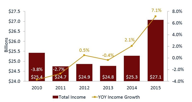 Total_Income_and_YOY_Income_Growth