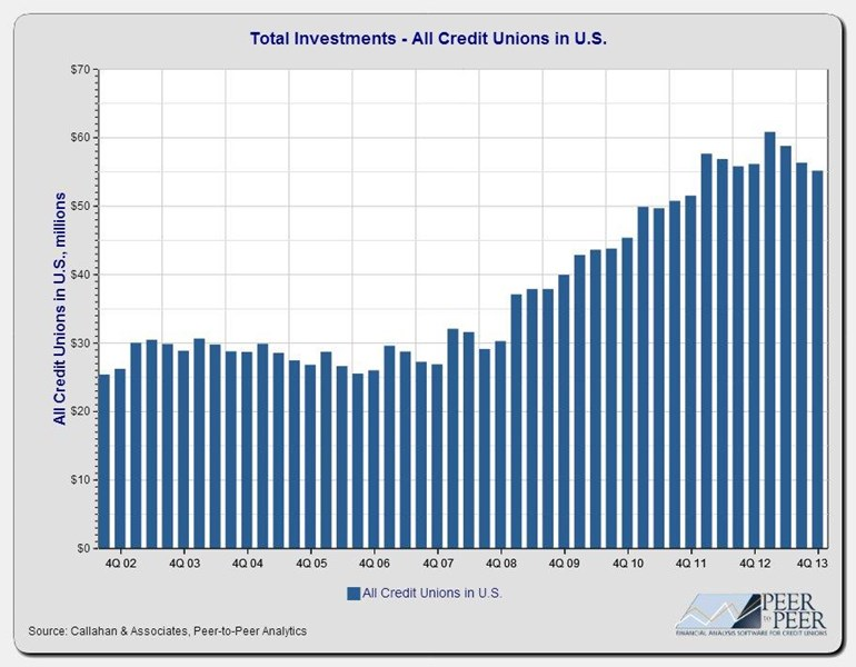 Total_Investments-All_Credit_Unions_in_U.S._(2)