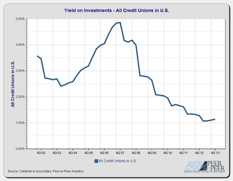 Yield_on_Investments-All_Credit_Unions_in_U.S._(2)