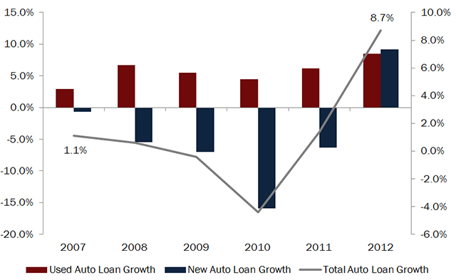 NEW-VS-USED-AUTO-LOAN-GROWTH-_-TOTAL-AUTO-LOAN-GROWTH