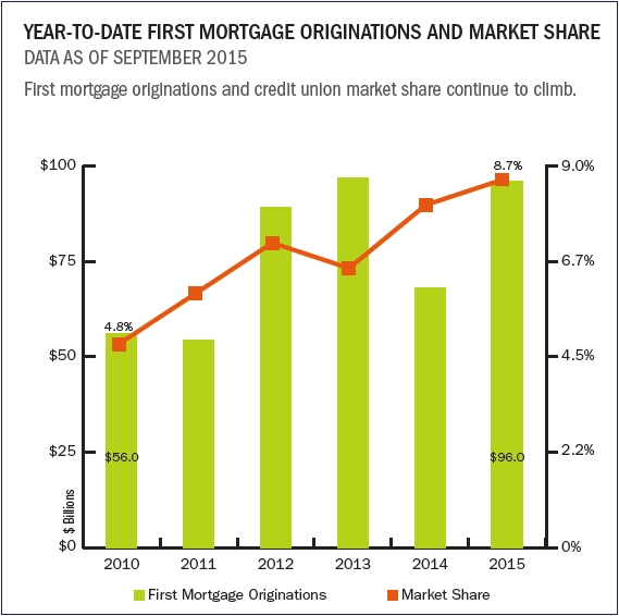 YTD_first_mortgage_originations_and_market_share
