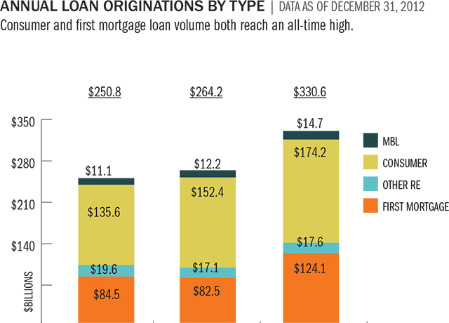 annual-loan-orig-by-type