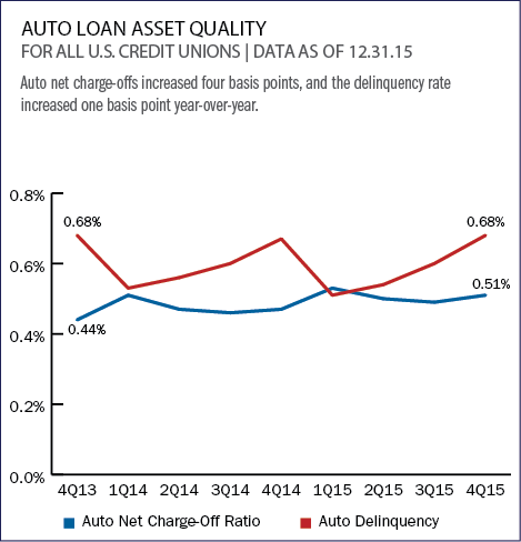 auto_loan_asset_quality
