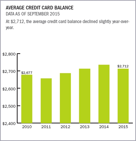 average_credit_card_balance