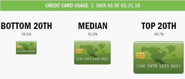 bottom_med_top_credit_cards