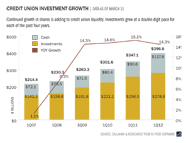 credit-union-investment-growth