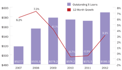 credit-union-loan-growth-rate