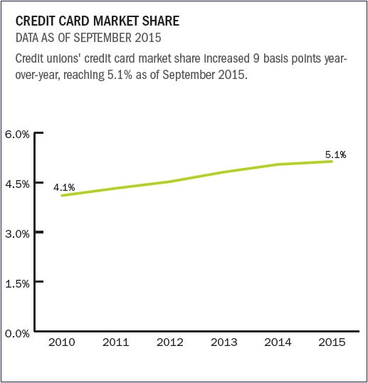 credit_cards_market_share