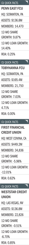 cu-quick-facts-penn-east-fcu