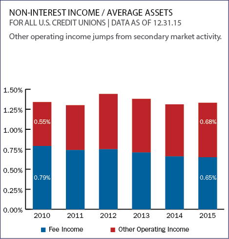 non_interest_income_average_assets