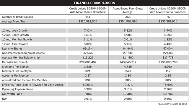 financial-comparison