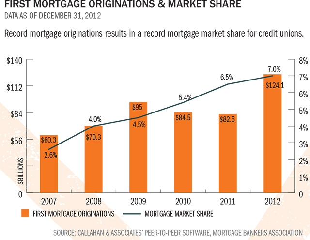 first-mortgage-orig-and-market-share