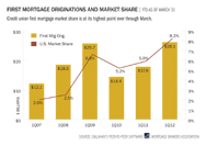 first-mortgage-originations-and-market-share