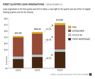 first-quarter-loan-originations