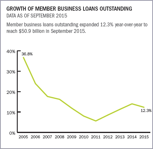 growth_of_MB_loans