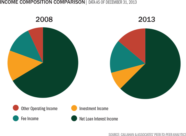 income-composition-comparison