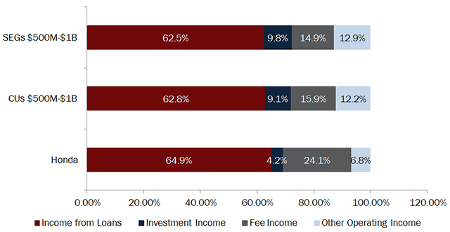 income-composition