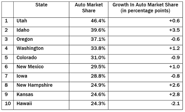 leaders-in-auto-market-share
