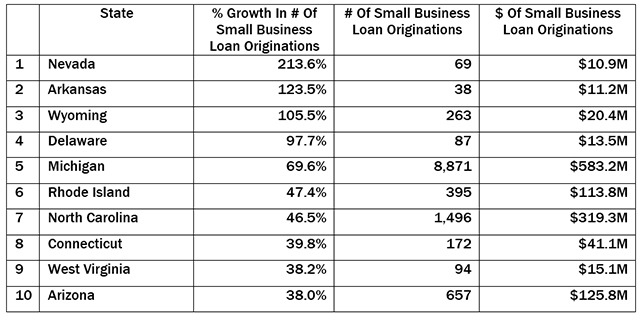 leaders-in-small-biz-loan-orig-growth