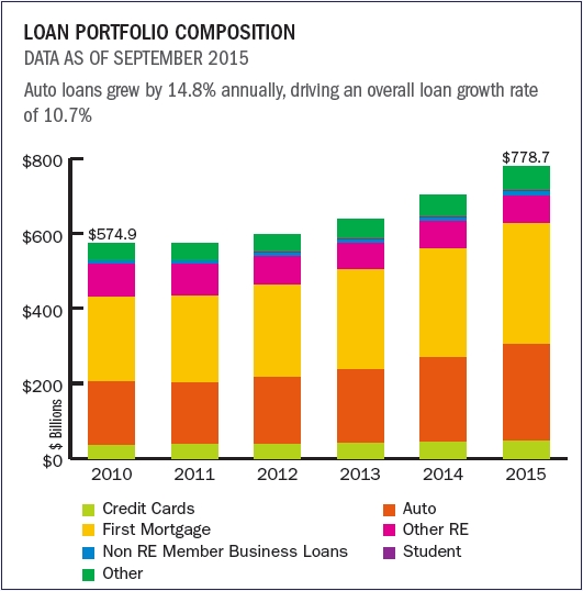 loan_portfolio_composition