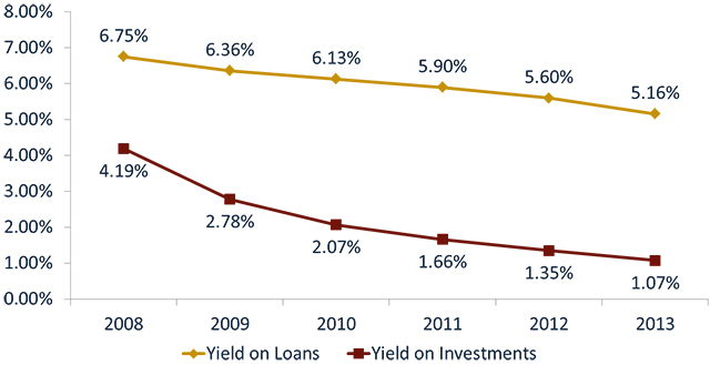 loan_yield_vs_invest_yield