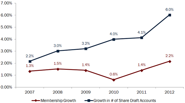 membership-and-share-draft-growth