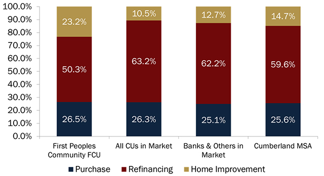 mortgage-purpose-by-type