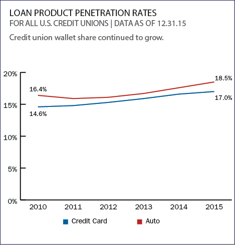 loan_product_penetration_rates