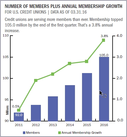 total_members_plus_annual_membership_growth