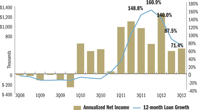 net-income-and-loan-growth