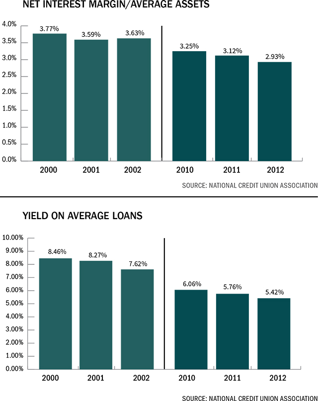 net-interest-yield-avg-loans