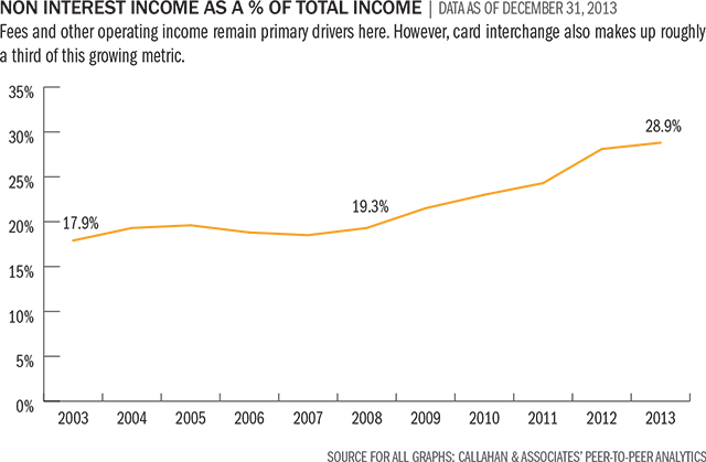 non-interest-income-as-total-income