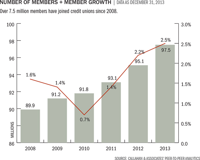 number-of-members-growth