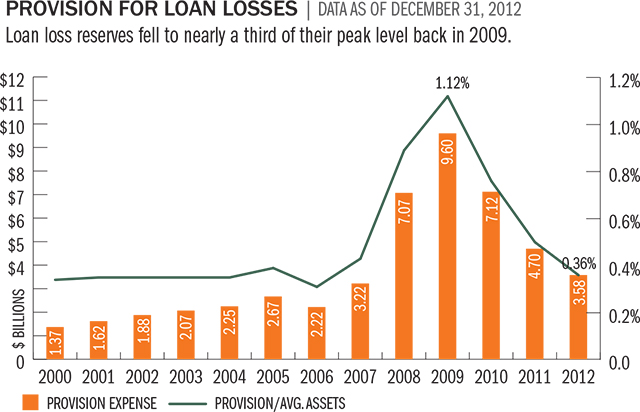 provision-for-loan-losses