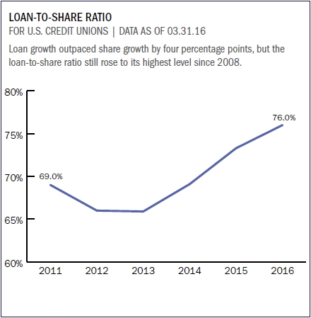 loan_to_share_ratio