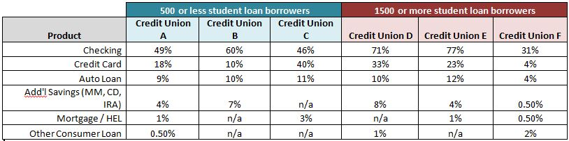 Chart showing lending data; Credit Union Student Choice