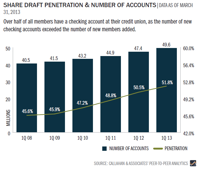 share-draft-penetration