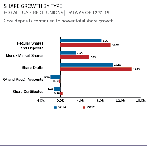 share_growth_by_type