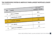 third-largest-mortgage-lender