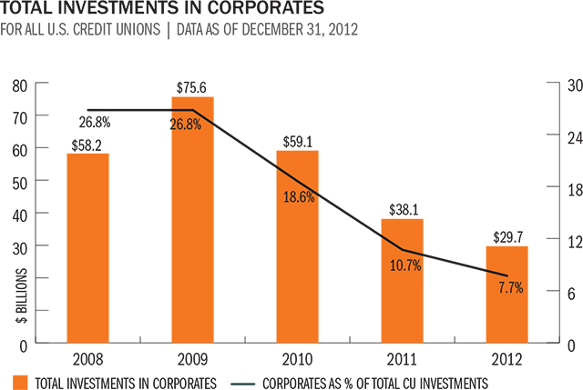 total-investments-in-corporates