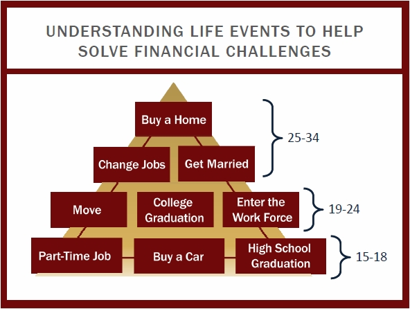 understanding_life_events_to_help_solve_financial_challenges