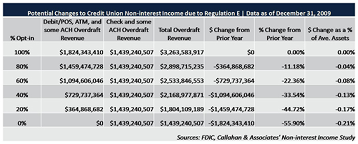 Regulation E, Non-interest Income, And How It Affects Credit