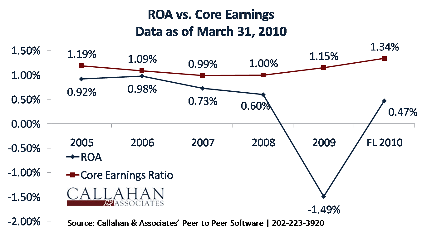 ROA vs. Core Earnings