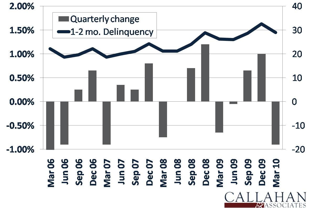 Seasonal Trends in Non-Reportable Delinquency