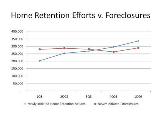 Home Retention Efforts v. Foreclosures