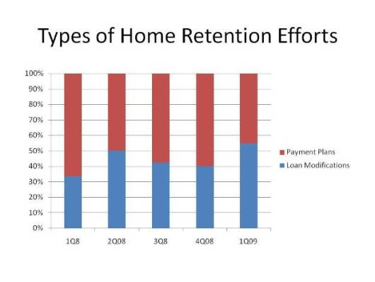 Types of Home Retention Efforts