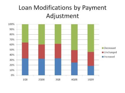 Loan Modifications by Payment Adjustment