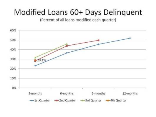 Modified Loans 60+ Days Delinquent