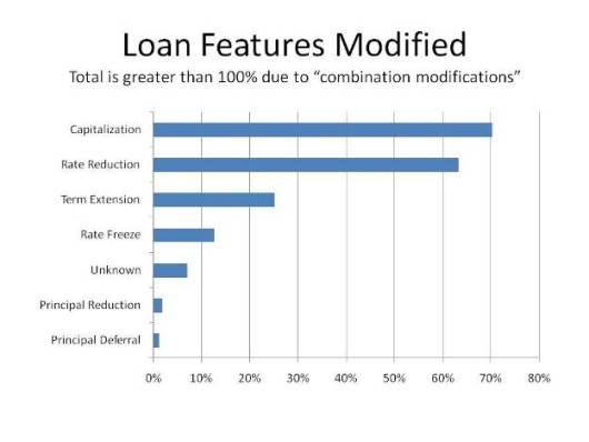 Loan Features Modified
