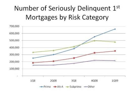 Number of Seriously Delinquent 1st Mortgages by Risk Category